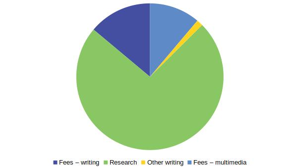 A pie chart of income sources. It shows that the bulk of my income came from research